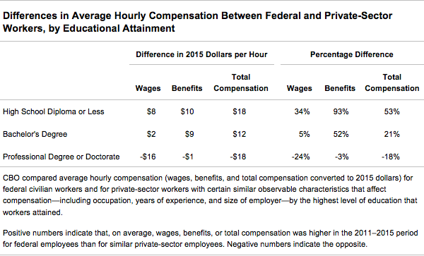 Comparing the Compensation of Federal and Private-Sector Employees