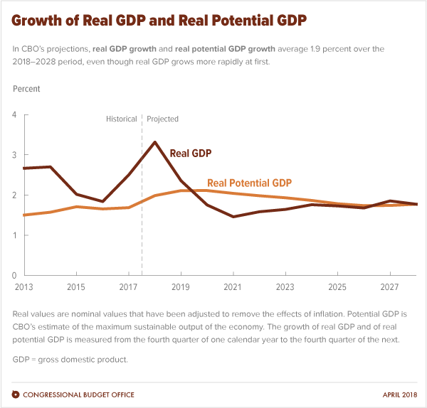 Growth of Real GDP and Real Potential GDP
