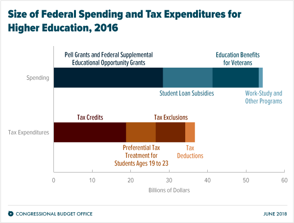 Size of Federal Spending and Tax Expenditures for Higher Education, 2016