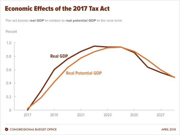 Economic Effects of the 2017 Tax Act