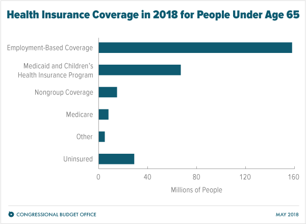 Health Insurance Coverage in 2018 for People Under Age 65