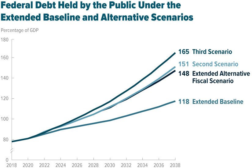 Federal Debt Held by the Public Under the Extended Baseline and Alternative Scenarios
