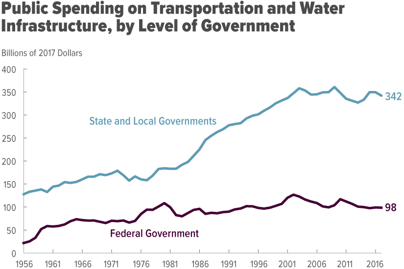 Public Spending on Transportation and Water Infrastructure, by Level of Government