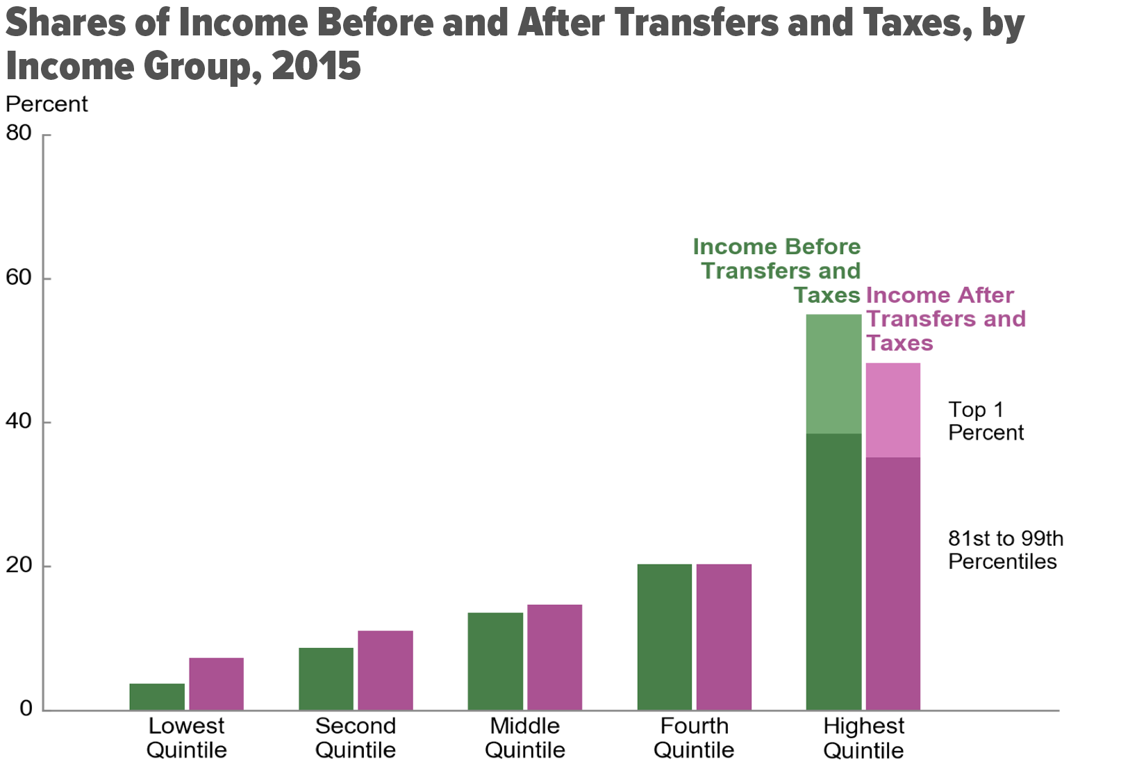 Shares of Income Before and After Transfers and Taxes, by Income Group, 2015