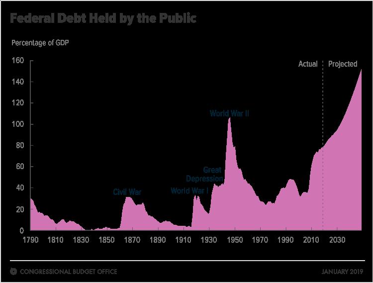 рост государственного долга