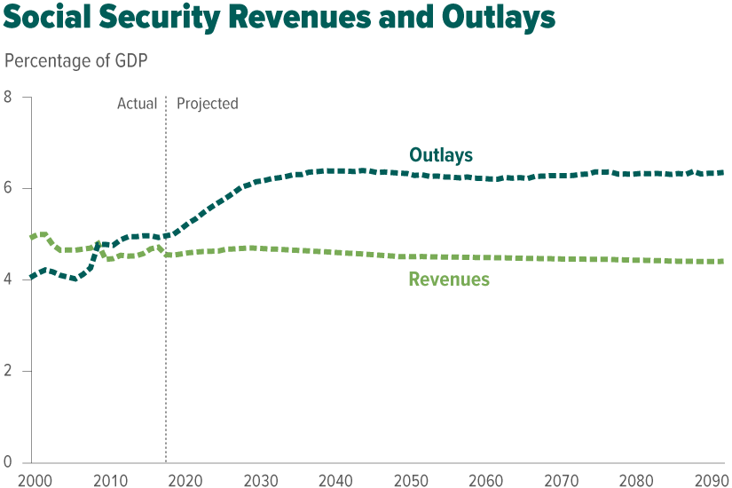 Social Security Revenues and Outlays