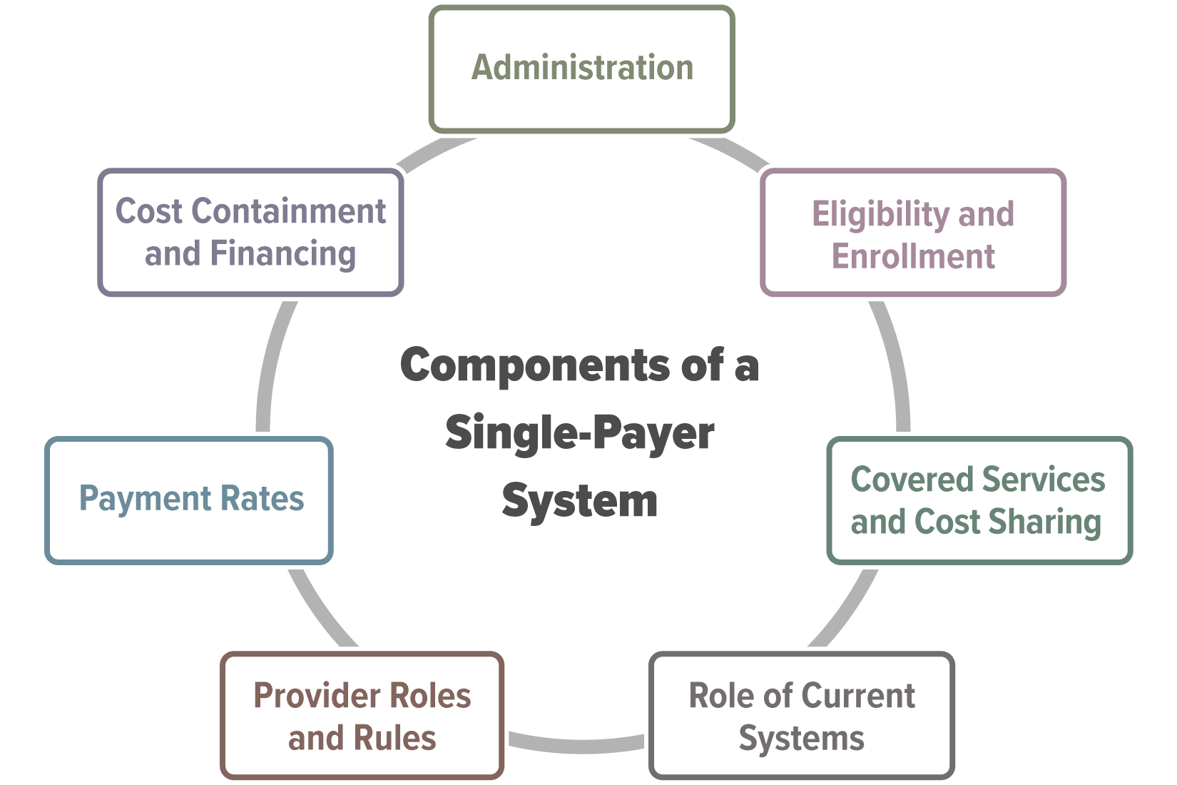 Components of a Single-Payer System