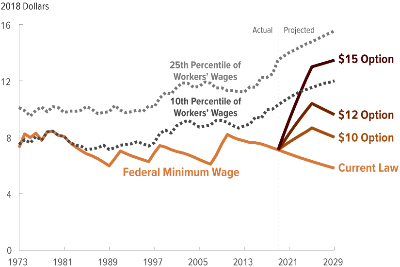 The Effects on Employment and Family Income of Increasing the Federal Minimum  Wage | Congressional Budget Office