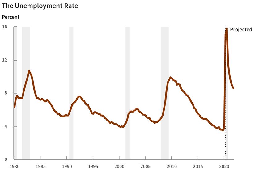 https://www.cbo.gov/sites/default/files/2020-05/56351-home-unemployment-rate.png