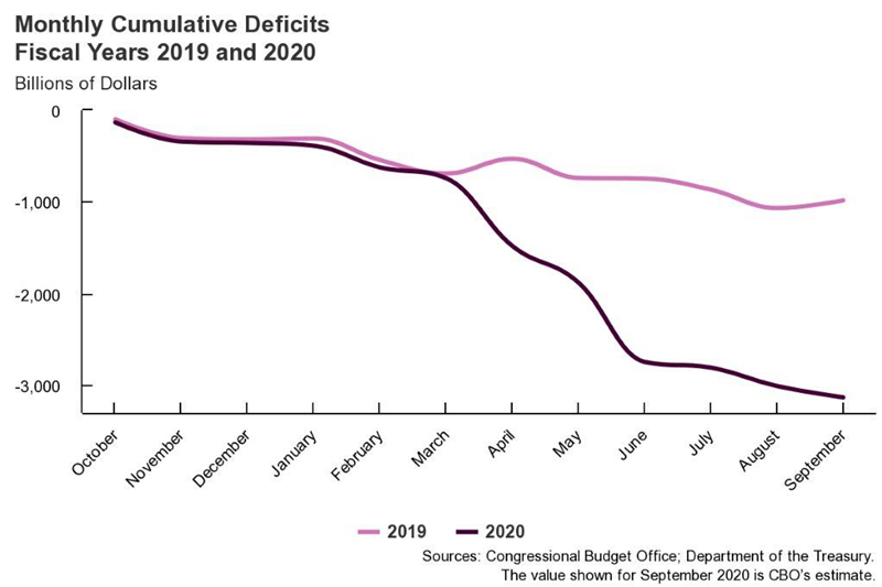 Monthly cumulative deficits FY 2019-2020