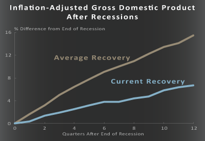 Inflation-Adjusted Gross Domestic Product After Recessions
