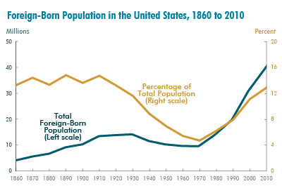 Foreign-Born Population in the United States, 1860 to 2010