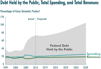 Debt Held by the Public, Total Spending, and Total Revenues