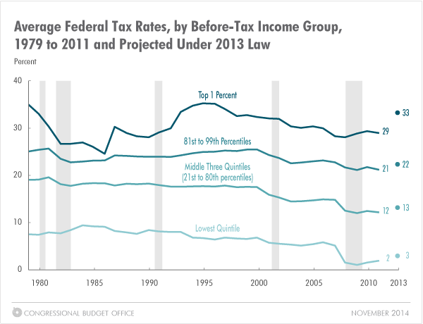 Average Federal Tax Rates, by Income Group, 1979 to 2011