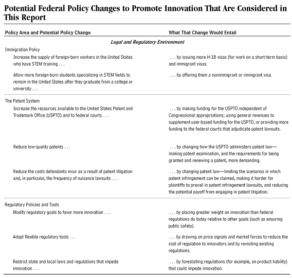 Potential Federal Policy Changes to Promote Innovation that are Considered in This Report