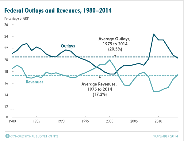 Federal Outlays and Revenues, 1980-2014