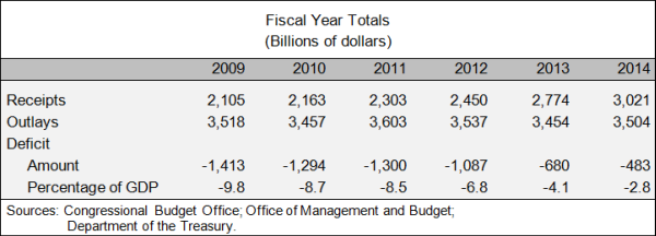 Fiscal Year Totals