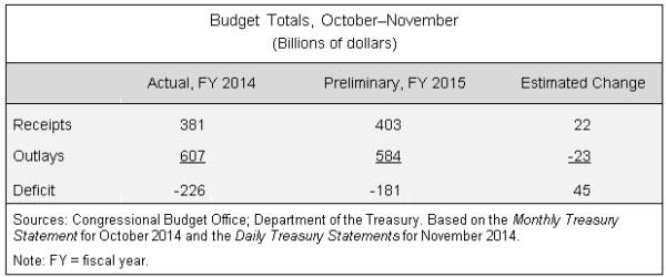 Budget Totals, October-November