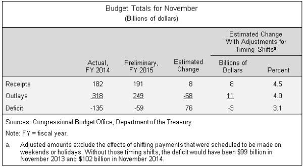 Budget Totals for November