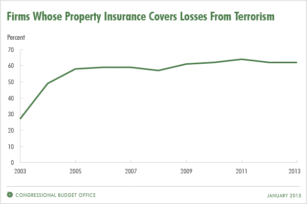 Firms Whose Property Insurance Covers Losses From Terrorism
