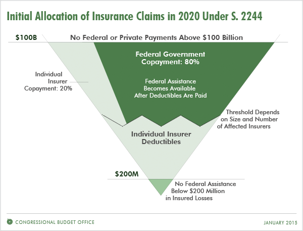 Initial Allocation of Insurance Claims in 2020 Under S. 2244