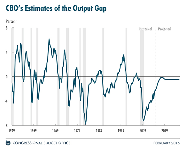 CBO's Estimates of the Output Gap
