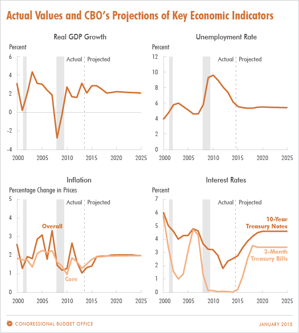 Actual Values and CBO's Projections of Key Economic Indicators