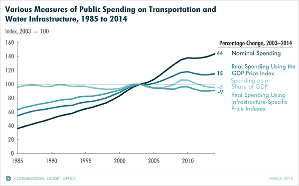 Various Measures of Public Spending on Transportation and Water Infrastructure, 1985 to 2014