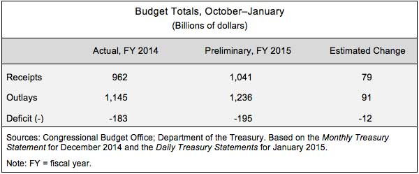 Budget Totals, October-January