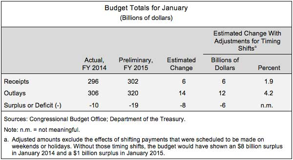 Budget Totals for January