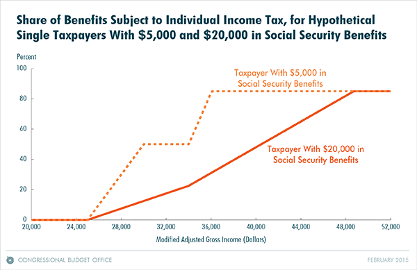 Share of Benefits Subject to Individual Income Tax, for Hypothetical Single Taxpayers with $5,000 and $20,000 in Social Security Benefits