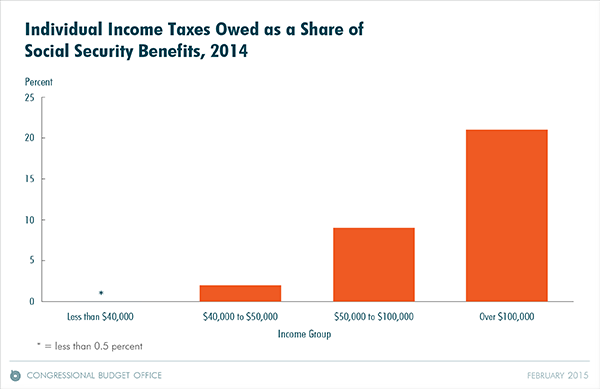Individual Income Taxes Owed as a Share of Social Security Benefits, 2014