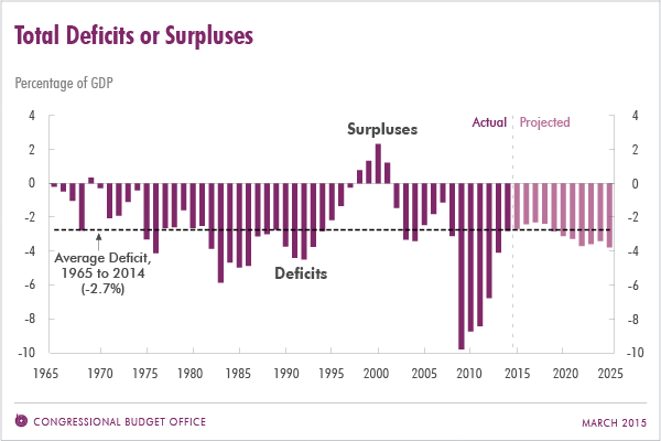 Total Deficits or Surpuses
