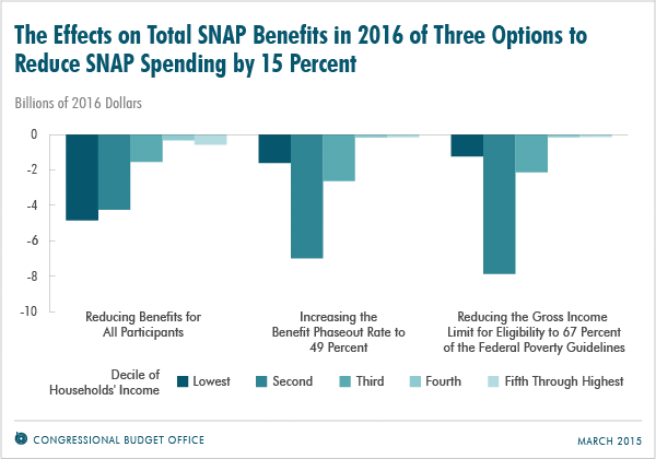 The Effects on Total SNAP Benefits in 2016 of Three Options to Reduce SNAP Spending by 15 Percent
