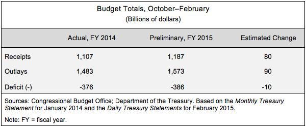 Budget Totals, October-February