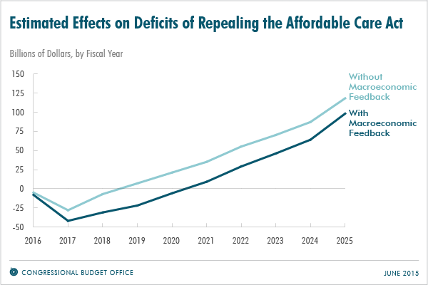 Estimated Effects on Deficits of Repealing the Affordable Care Act