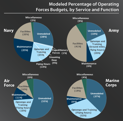 Models used by the Military, by service and function