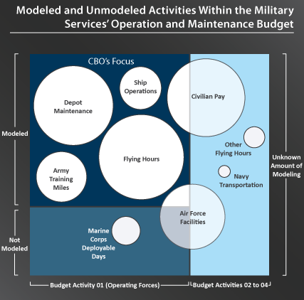 Models used by the Military, operation and maintenance