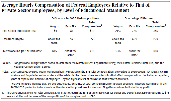 Average Hourly Compensation of Federal Employees Relative to That of Private-Sector Employees, by Level of Educational Attainment