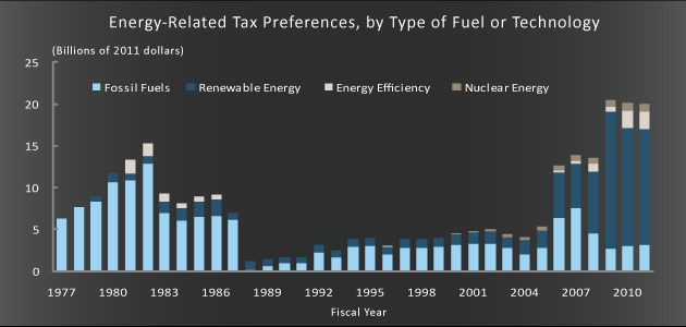 Energy-Related Tax Preferences, by Type of Fuel or Technology