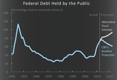 Federal Debt Held by the Public Under CBO's March 2012 Baseline and Under an Alternative Fiscal Scenario