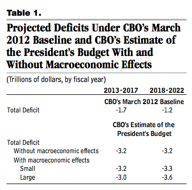 Projected Deficits Under CBO's March 2012 Baseline and CBO's Estimate of the President's Budget With and Without Macroeconomic Effects