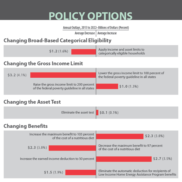 Policy Options for SNAP