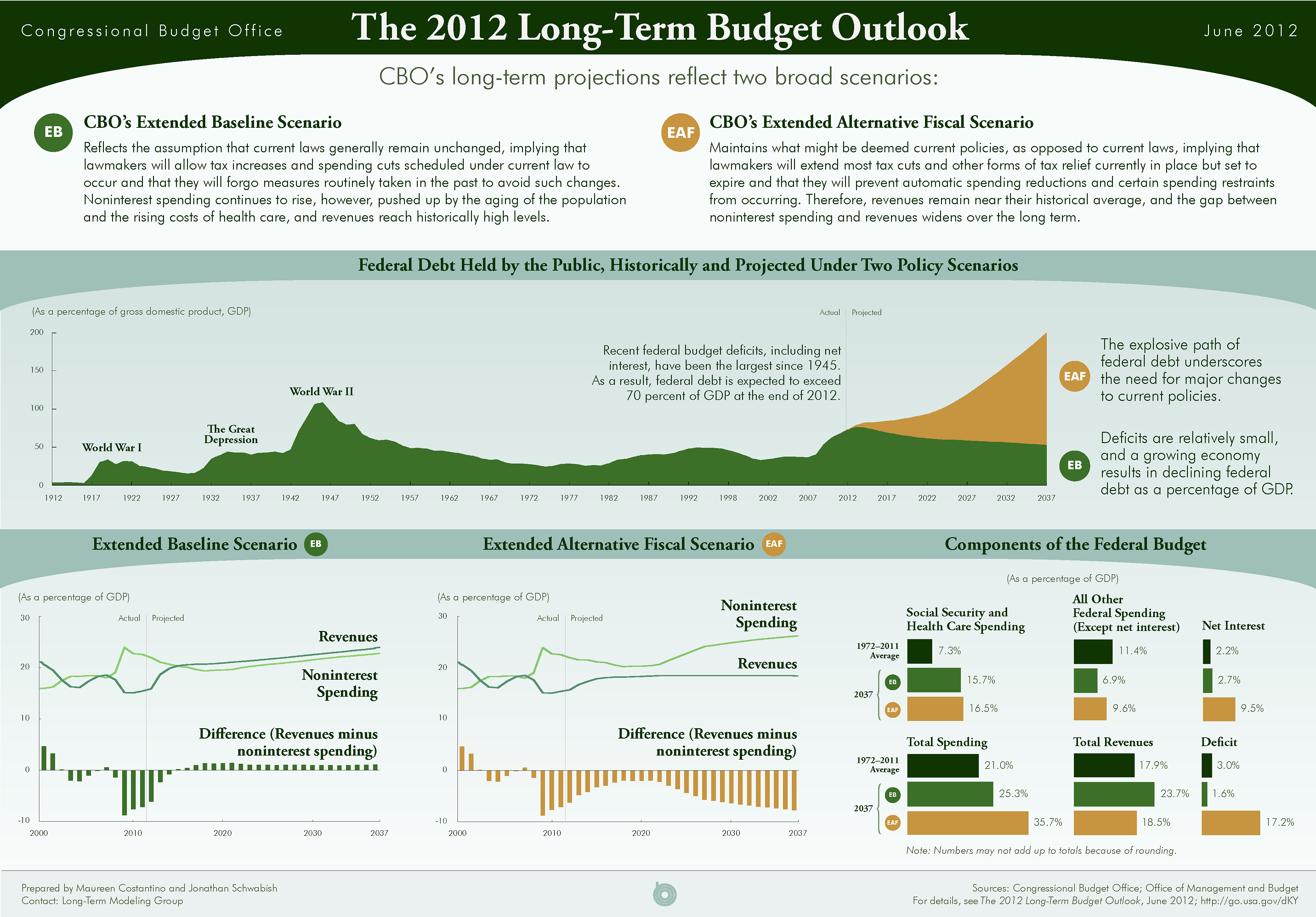 The 2012 Long-Term Budget Outlook Infographic