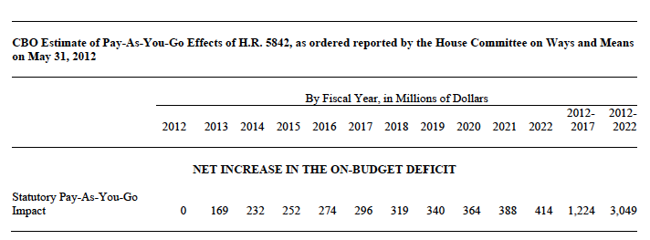 CBO Estimate of Pay-As-You-Go Effects of H.R. 5842
