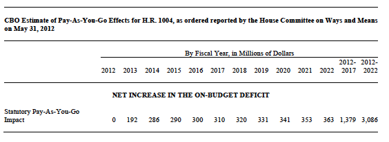 CBO Estimate of Pay-As-You-Go Effects of H.R. 1004, as ordered reported by the House Committee on Ways and Means on May 31, 2012