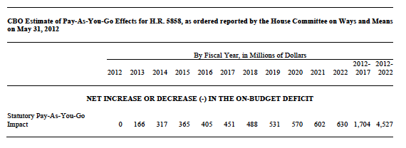 CBO Estimate of Pay-As-You-Go Effects of H.R. 5858, as ordered reported by the House Committee on Ways and Means on May 31, 2012
