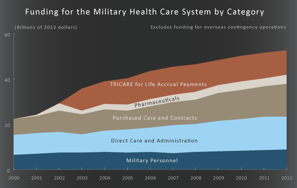Funding for the Military Health Care System by Category