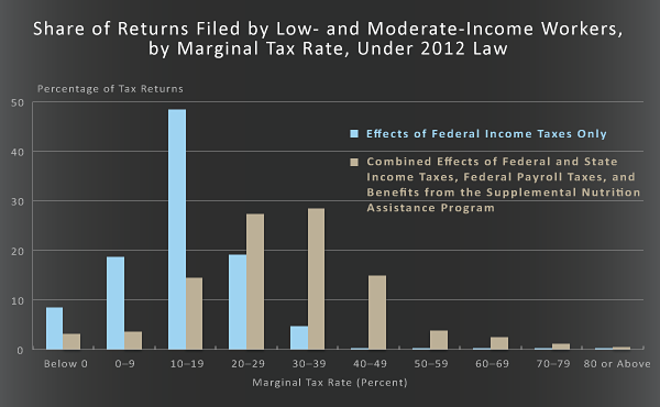Share of Returns Filled by Low- and Moderate-Income Workers, by Marginal Tax Rate, Under 2012 Law