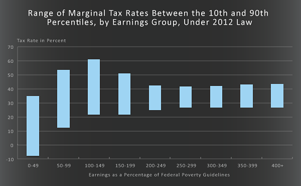 Range of Marginal Tax Rates Between the 10th and 90th Percentiles, by Earnings Group, Under 2012 Law